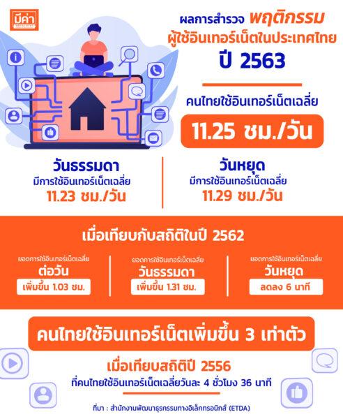 ผลสำรวจพฤติกรรมผู้ใช้อินเตอร์เน็ตในประเทศไทยปี 2563