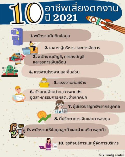 10 อาชีพเสี่ยงตกงานปี 2021